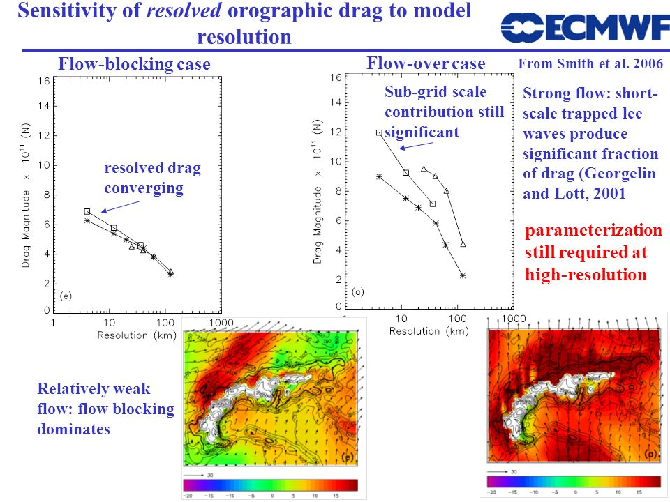 Sensitivity of resolved orographic drag to model resolution