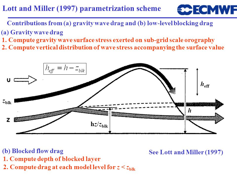 Lott and Miller (1997) parametrization scheme