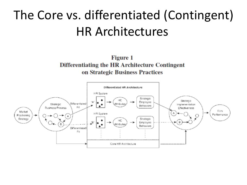 Strategic human resources management where do we go from here 4 the core vs differentiated contingent hr architectures ccuart Gallery