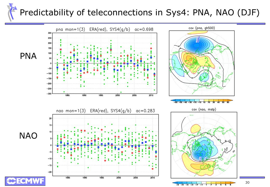 Predictability of teleconnections in Sys4: PNA, NAO (DJF)