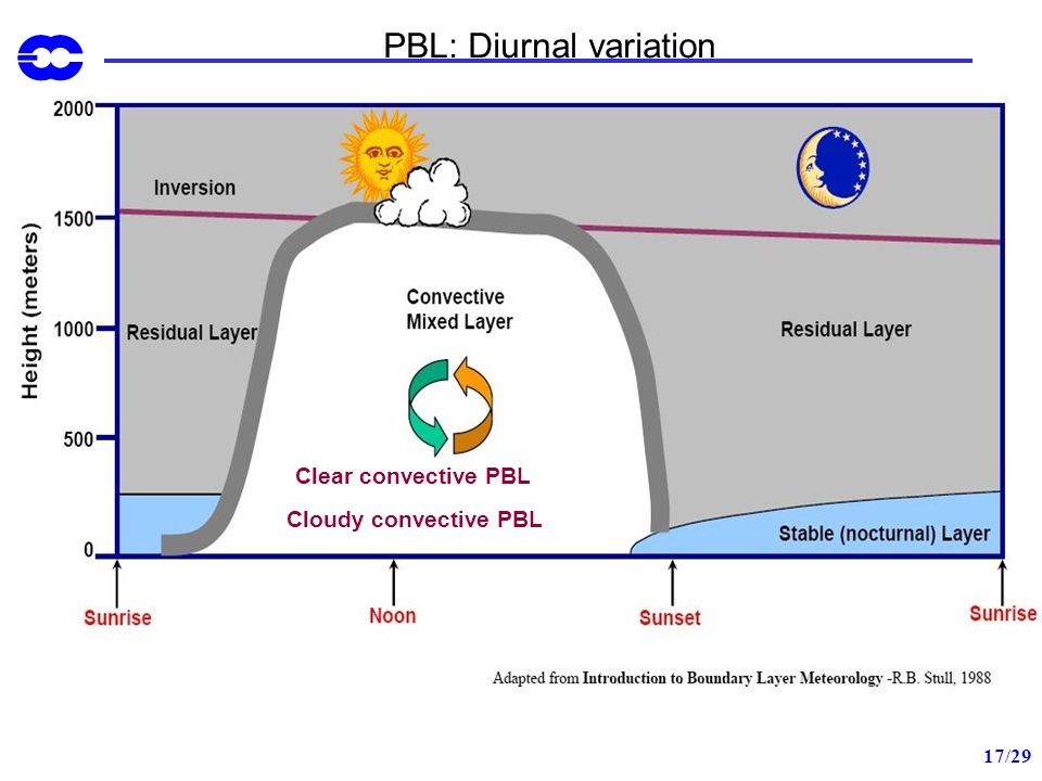 PBL: Diurnal variation