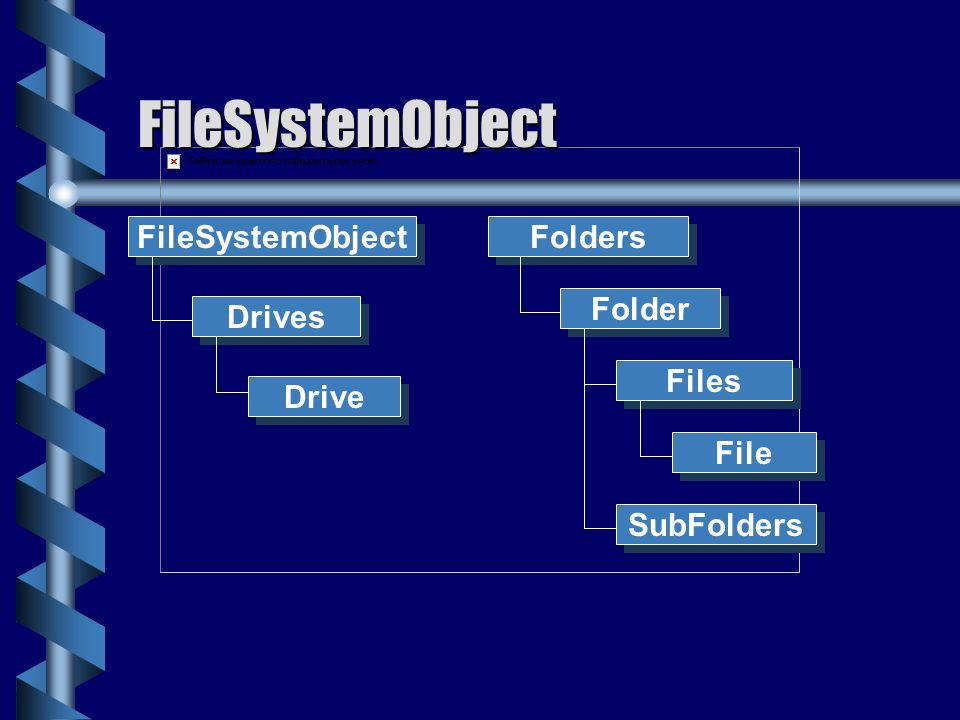 FileSystemObject FileSystemObject Folders Folder Drives Files Drive