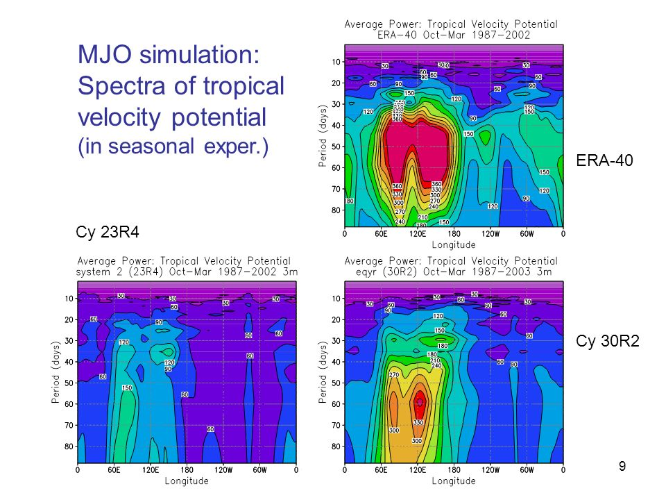 Spectra of tropical velocity potential