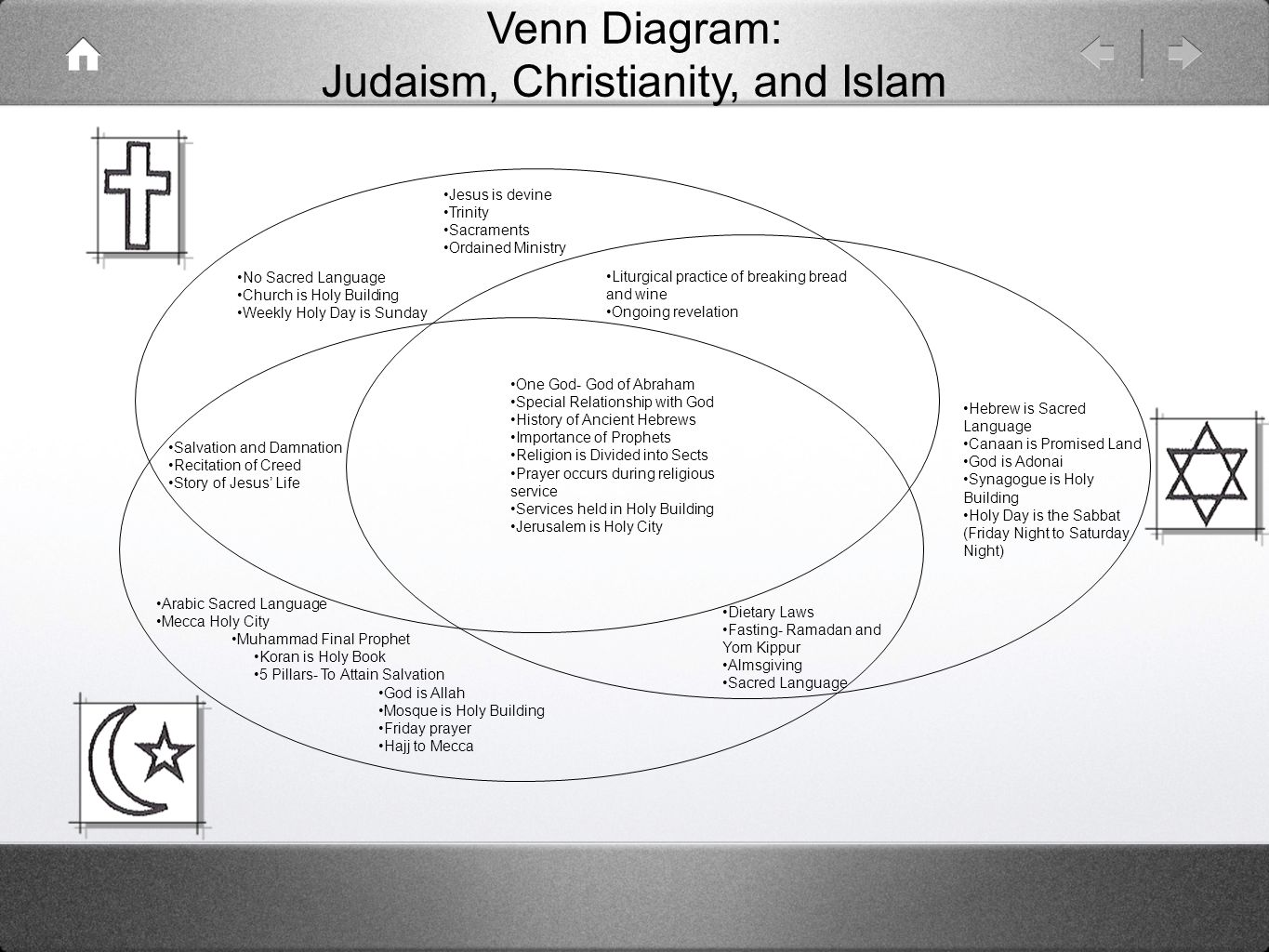 venn diagram judaism christianity and islam 2 judaism christianity