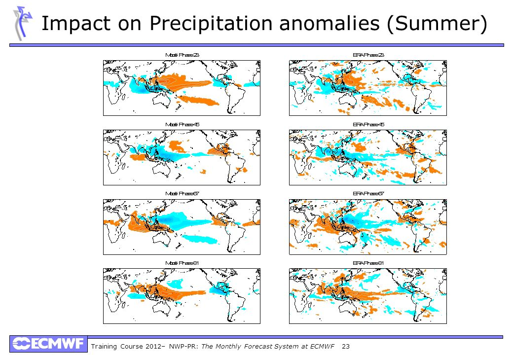 Impact on Precipitation anomalies (Summer)