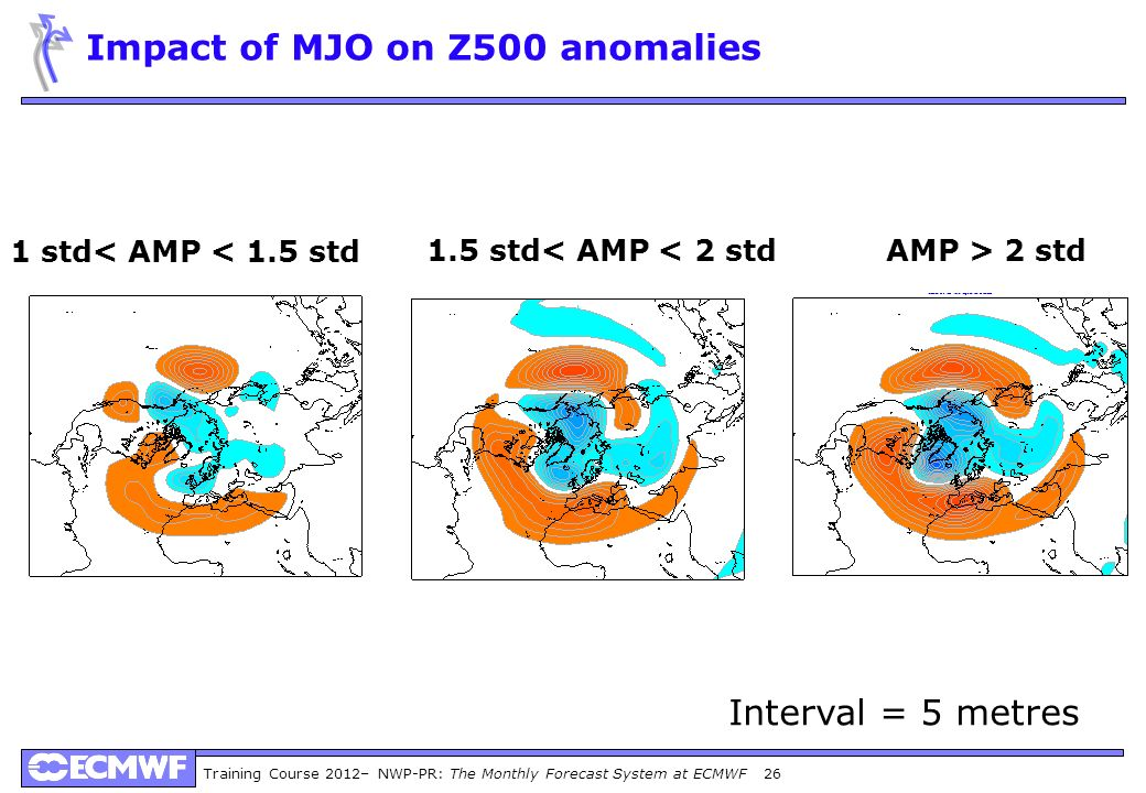 Impact of MJO on Z500 anomalies