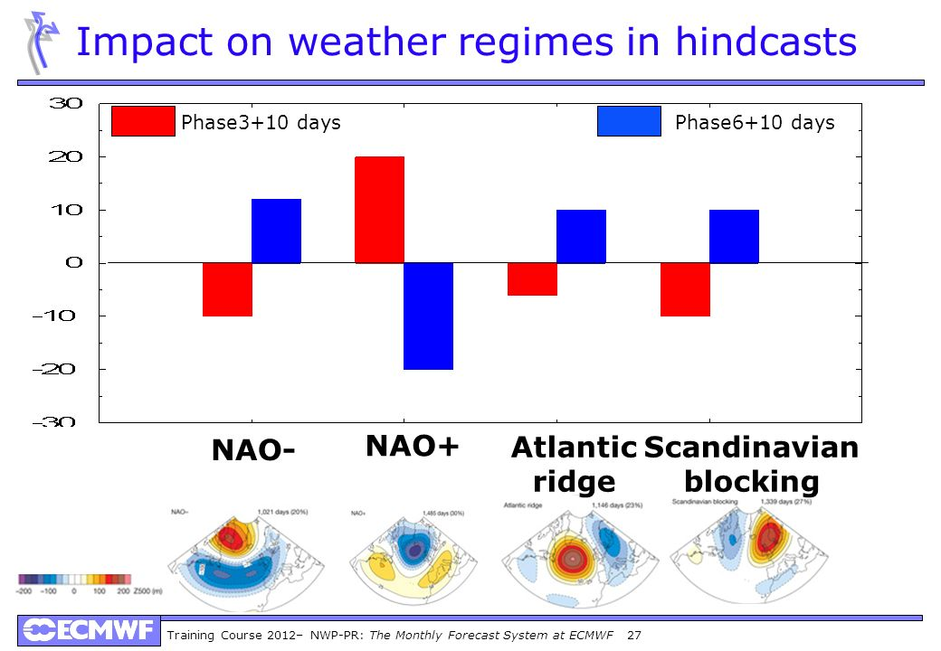 Impact on weather regimes in hindcasts