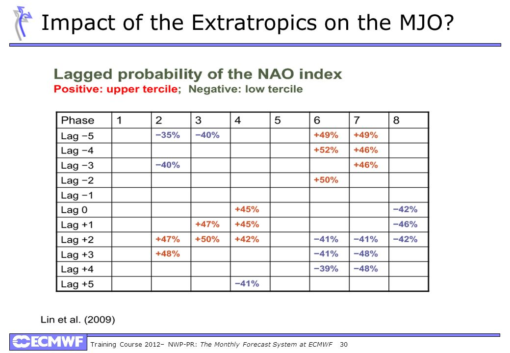Impact of the Extratropics on the MJO