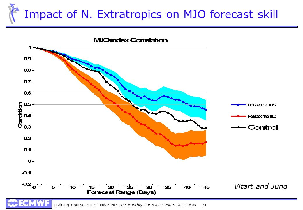 Impact of N. Extratropics on MJO forecast skill