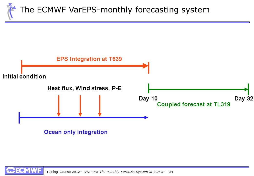 The ECMWF VarEPS-monthly forecasting system