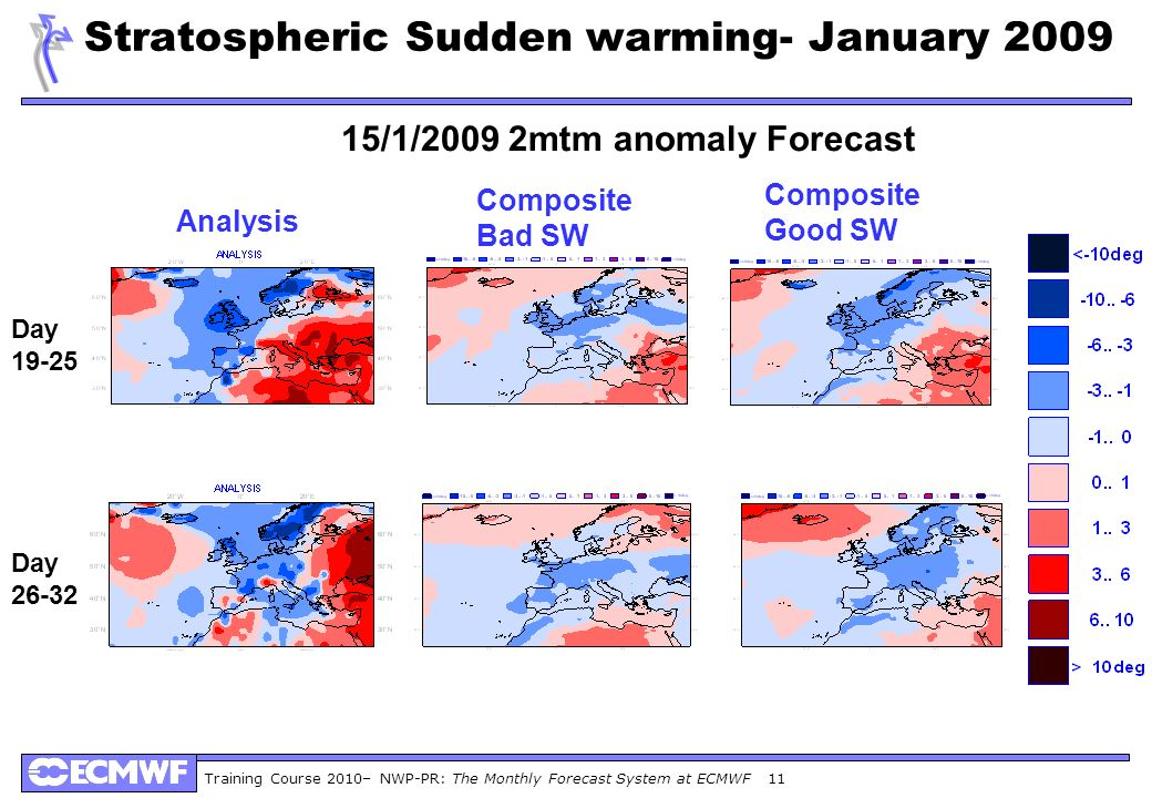 Stratospheric Sudden warming- January 2009