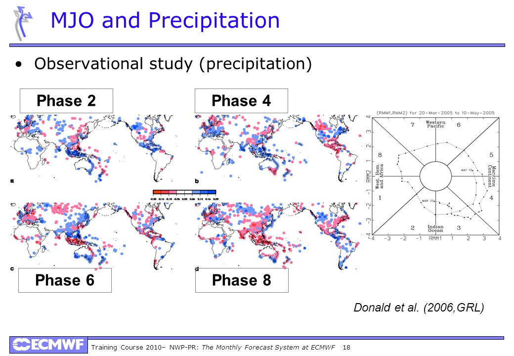 MJO and Precipitation Observational study (precipitation) Phase 2