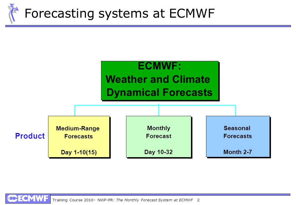 Forecasting systems at ECMWF