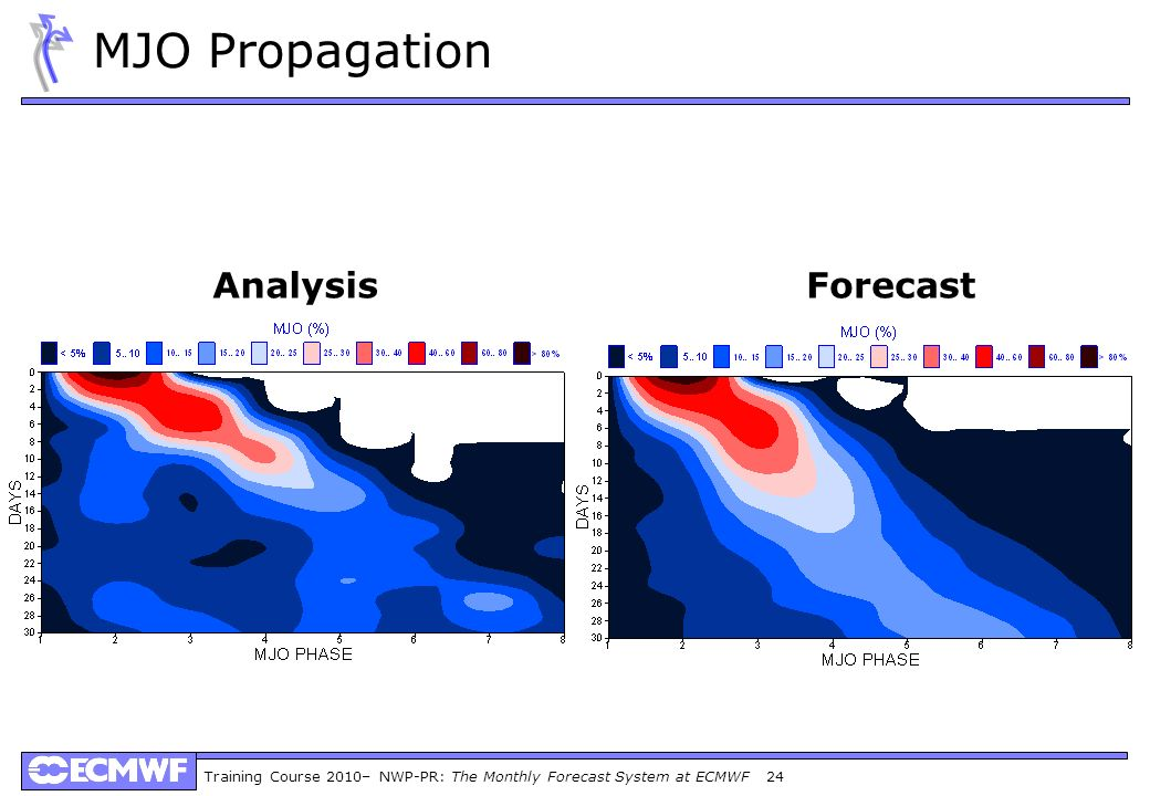 MJO Propagation Analysis Forecast