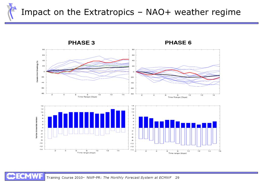 Impact on the Extratropics – NAO+ weather regime