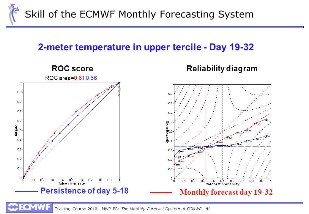 Skill of the ECMWF Monthly Forecasting System
