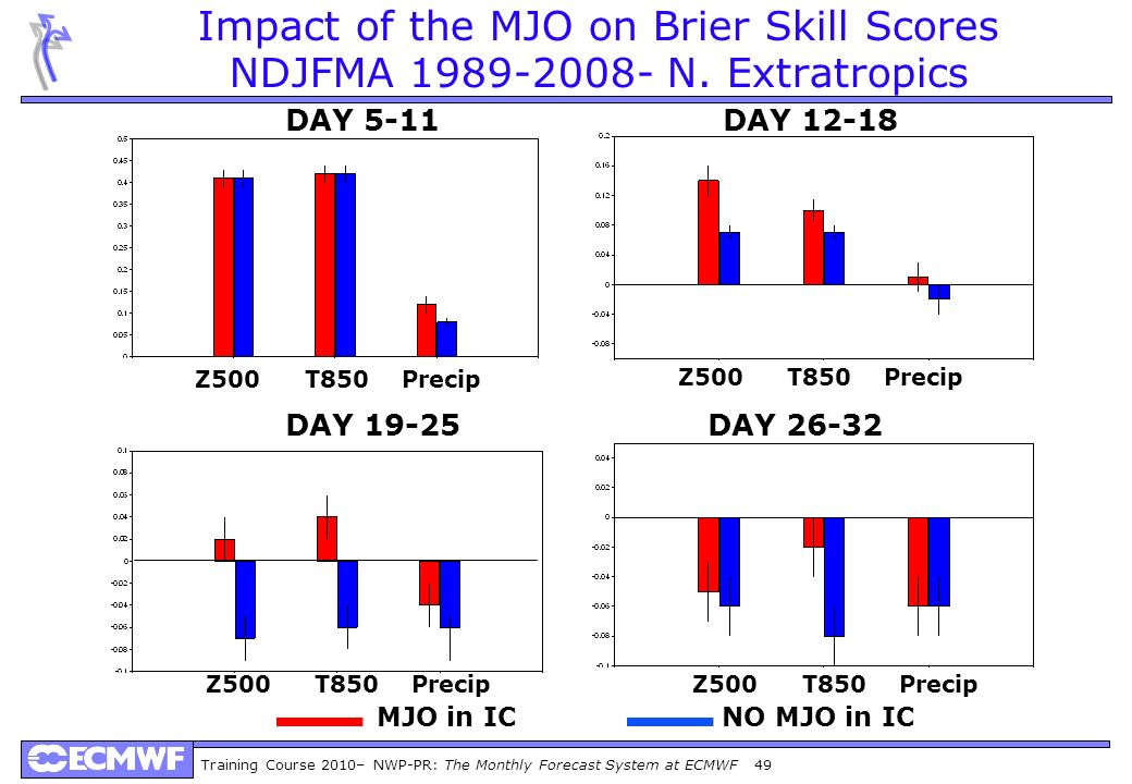 Impact of the MJO on Brier Skill Scores NDJFMA 1989-2008- N