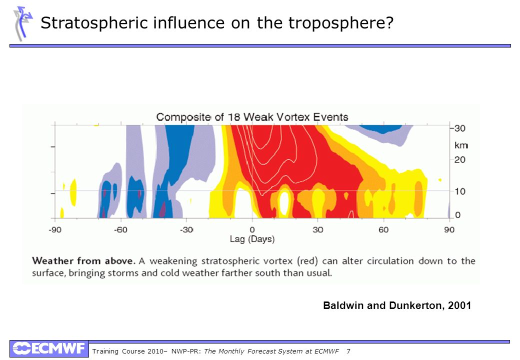 Stratospheric influence on the troposphere