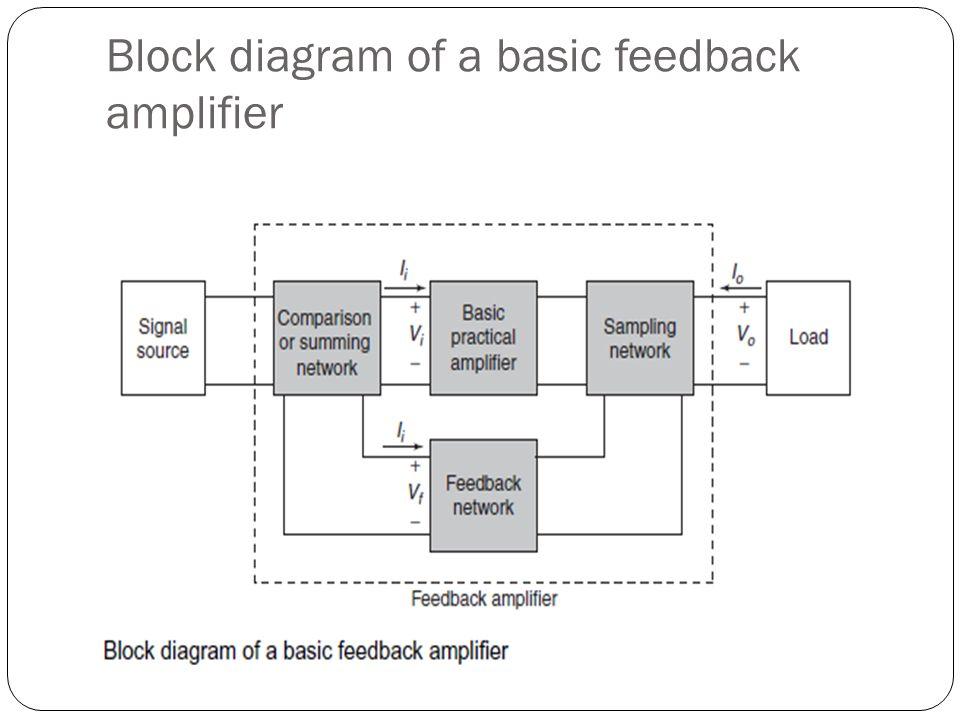 Block Diagram Of Amplifier With Feedback Diy Wiring Diagrams