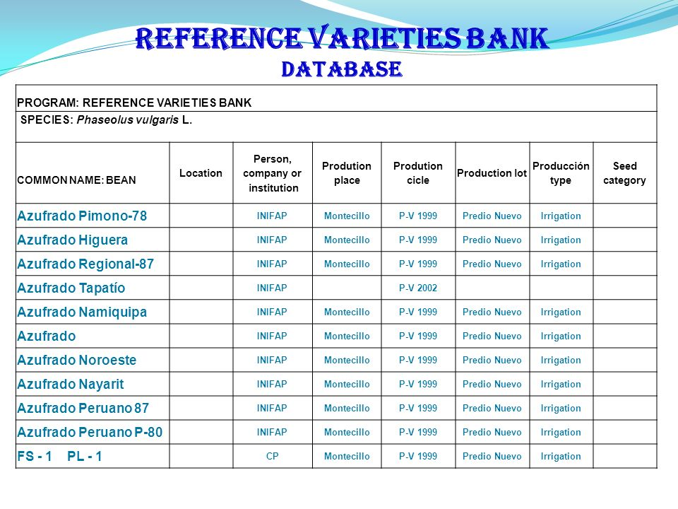 REFERENCE VARIETIES BANK