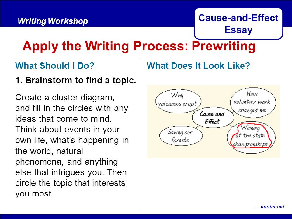 Apa Essay Papers Causeandeffect Essay Where Is A Thesis Statement In An Essay also Sample Business Essay Causeandeffect Essay  Ppt Video Online Download Genetically Modified Food Essay Thesis