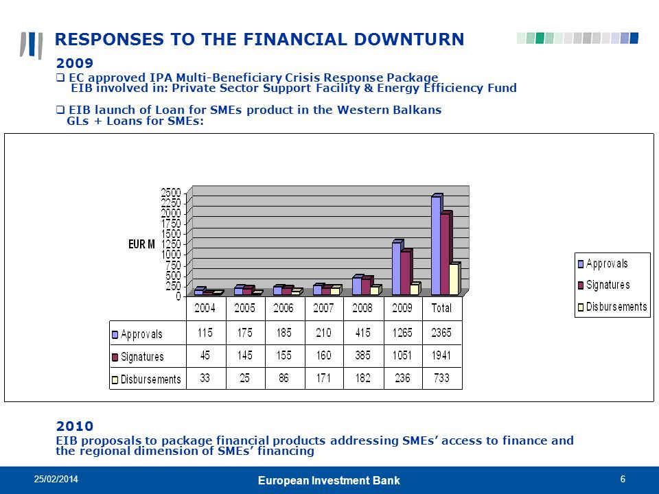 RESPONSES TO THE FINANCIAL DOWNTURN
