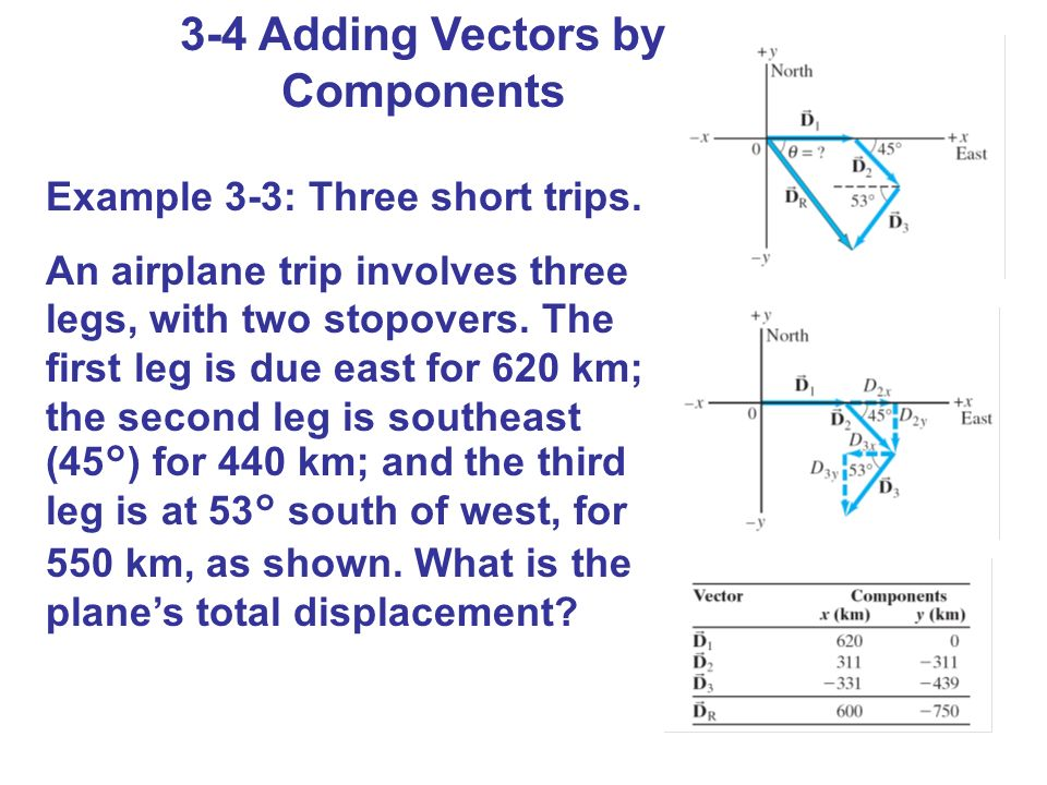 3-4 Adding Vectors by Components