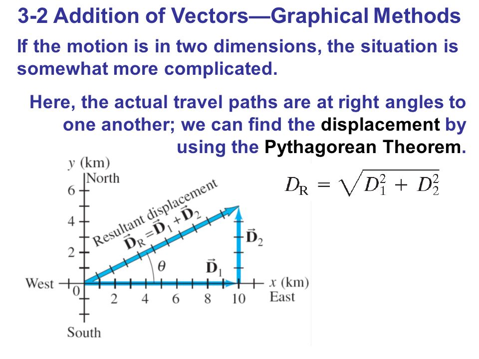 3-2 Addition of Vectors—Graphical Methods