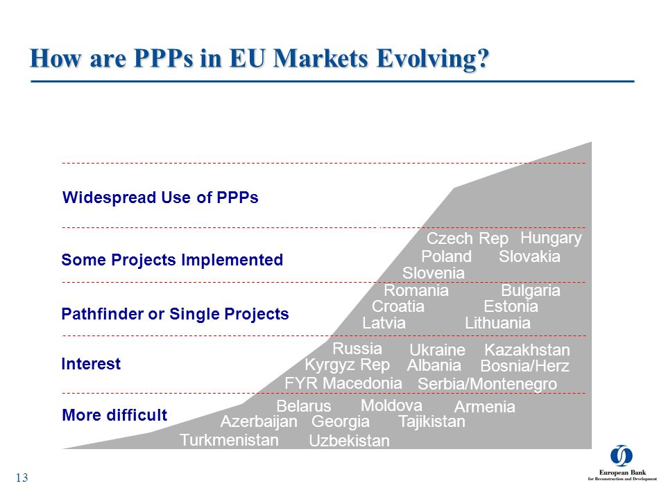 How are PPPs in EU Markets Evolving