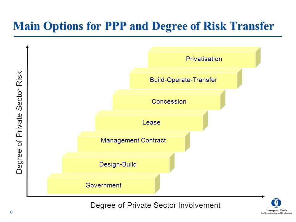 Main Options for PPP and Degree of Risk Transfer