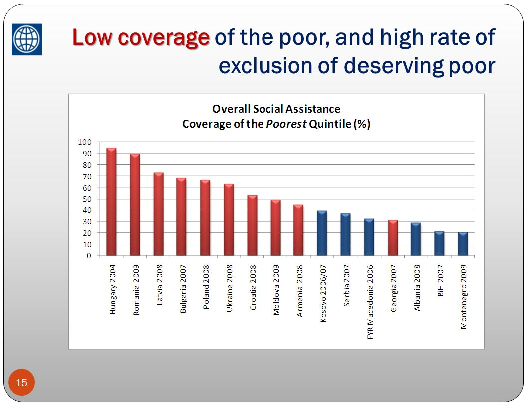 Low coverage of the poor, and high rate of exclusion of deserving poor