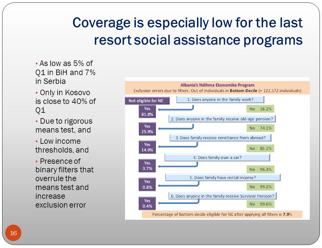 Coverage is especially low for the last resort social assistance programs