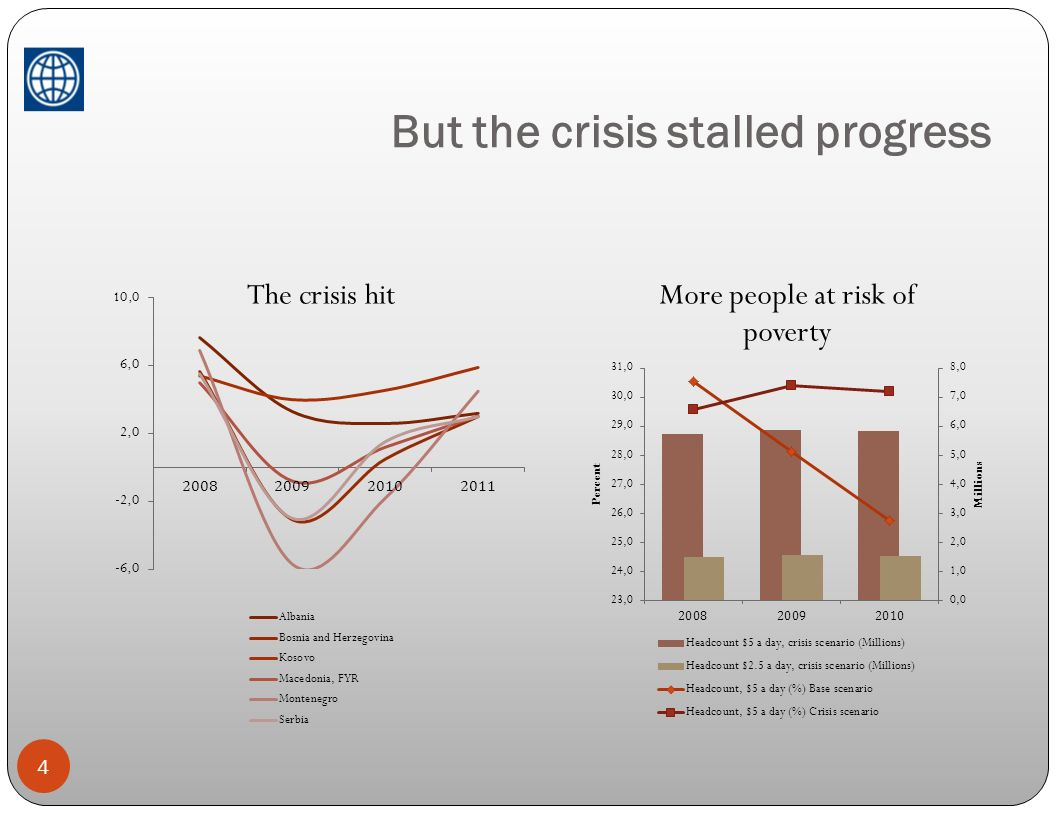 But the crisis stalled progress