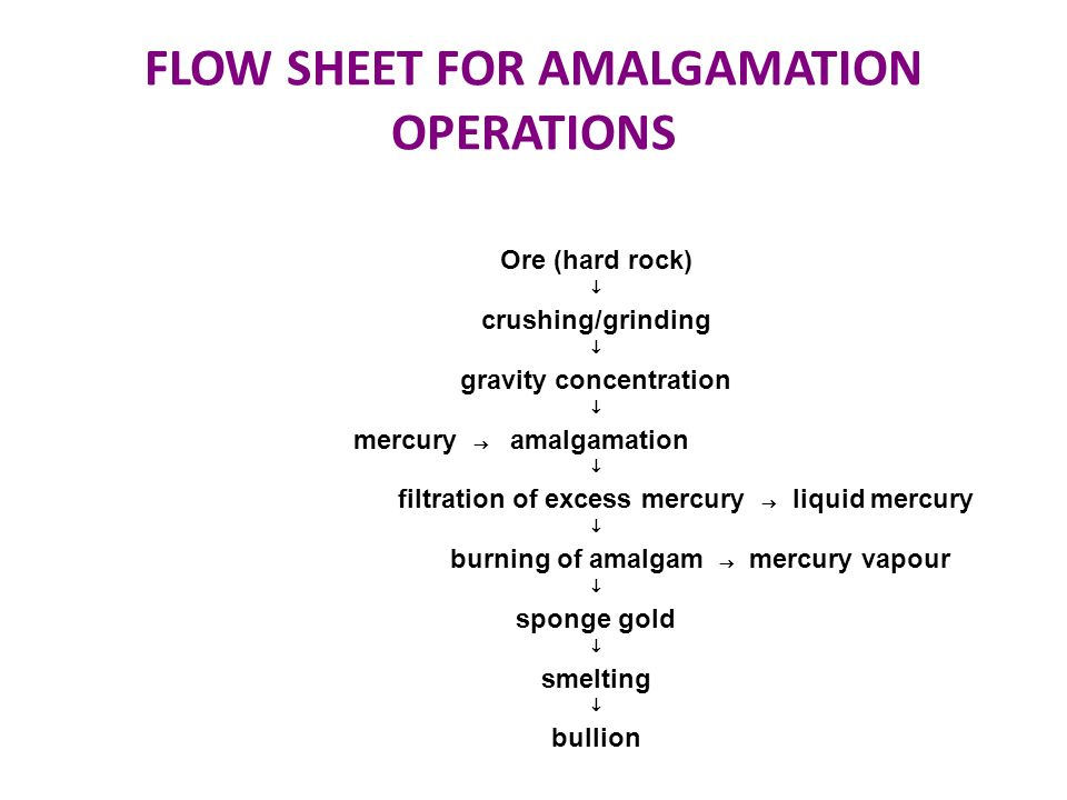 FLOW SHEET FOR AMALGAMATION OPERATIONS