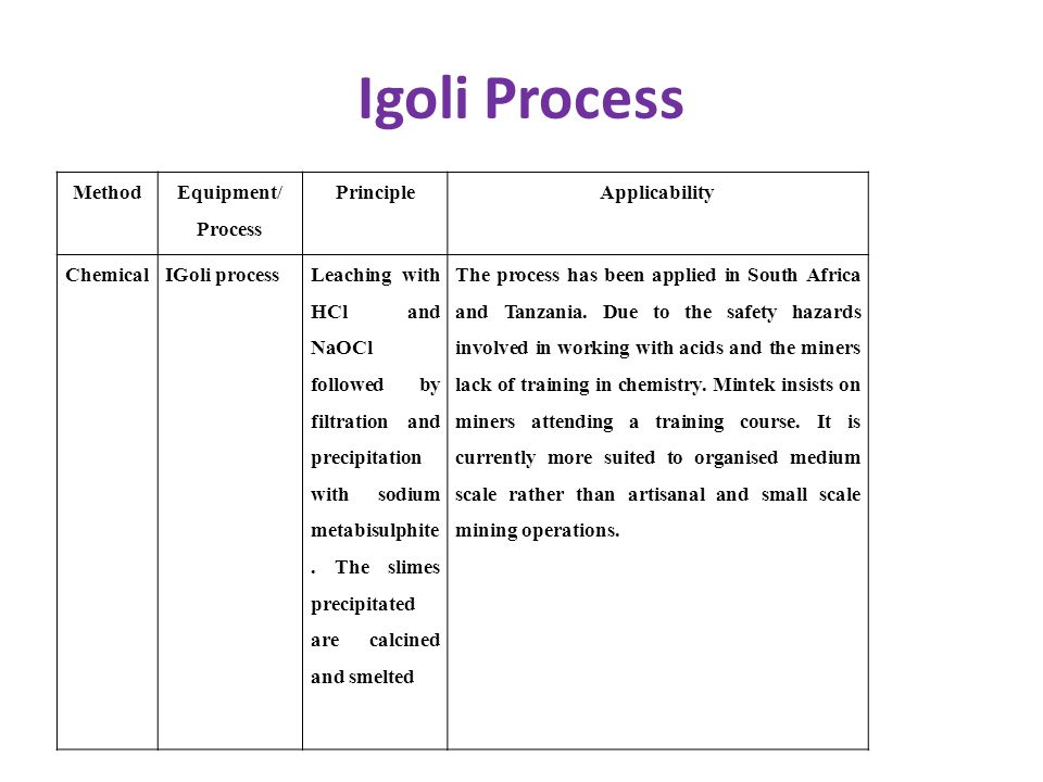 Igoli Process Method Equipment/ Process Principle Applicability