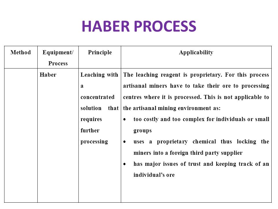 HABER PROCESS Method Equipment/ Process Principle Applicability Haber