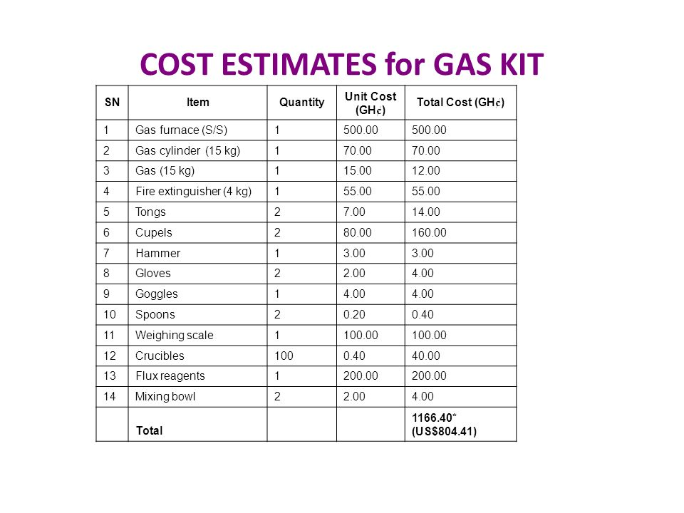 COST ESTIMATES for GAS KIT