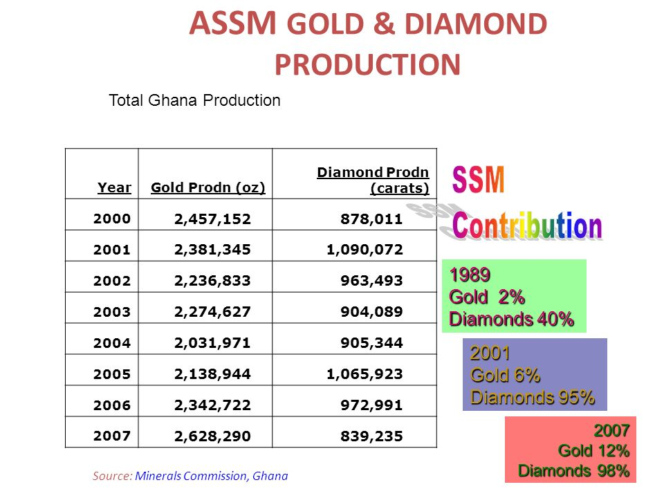 ASSM GOLD & DIAMOND PRODUCTION