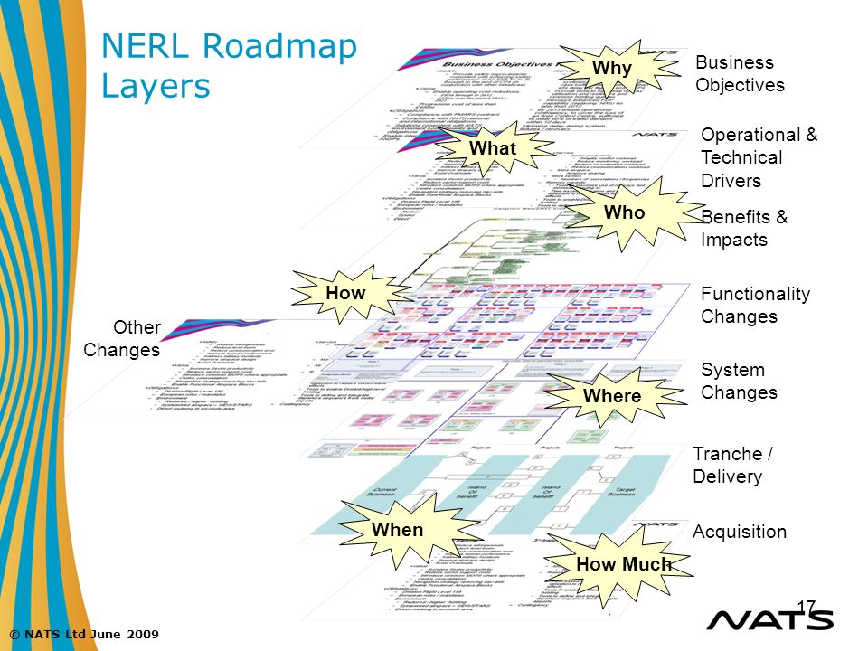 NERL Roadmap Layers Why Business Objectives