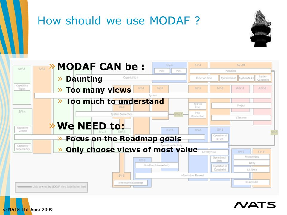 How should we use MODAF MODAF CAN be : We NEED to: Daunting