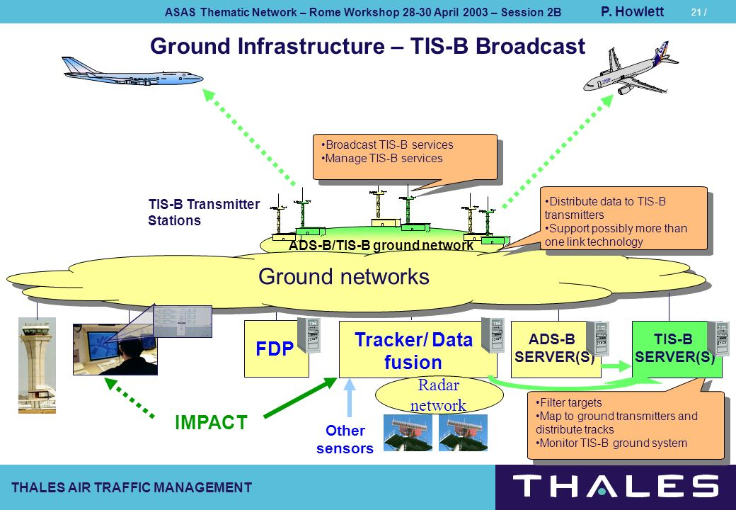 Ground Infrastructure – TIS-B Broadcast