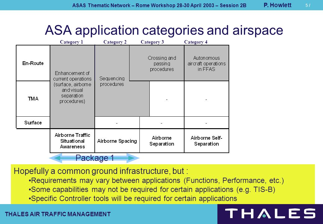 ASA application categories and airspace