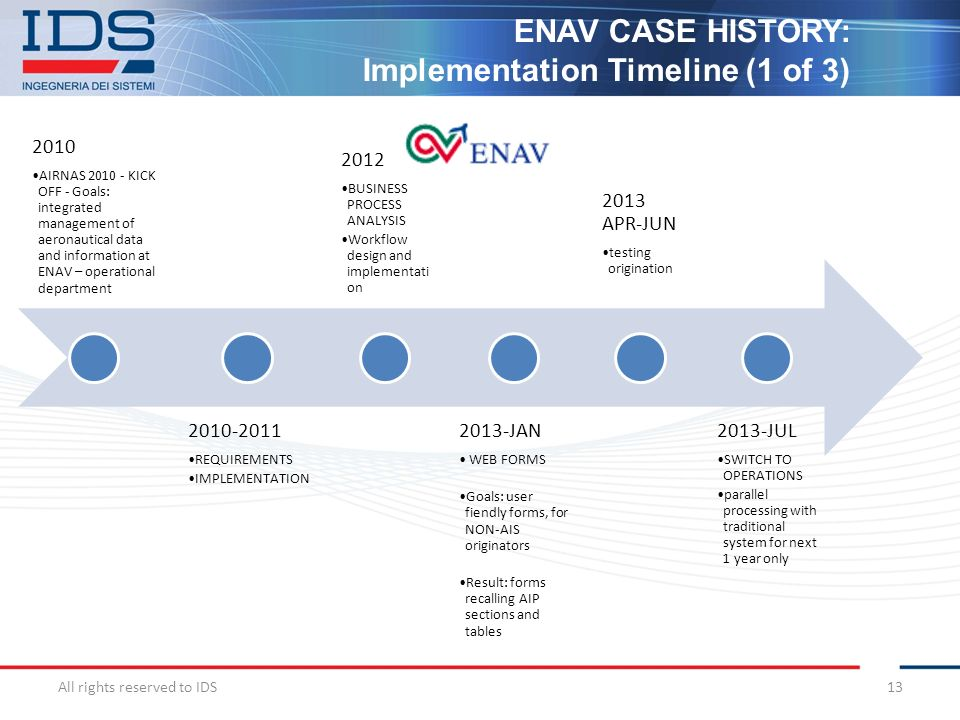 Implementation Timeline (1 of 3)