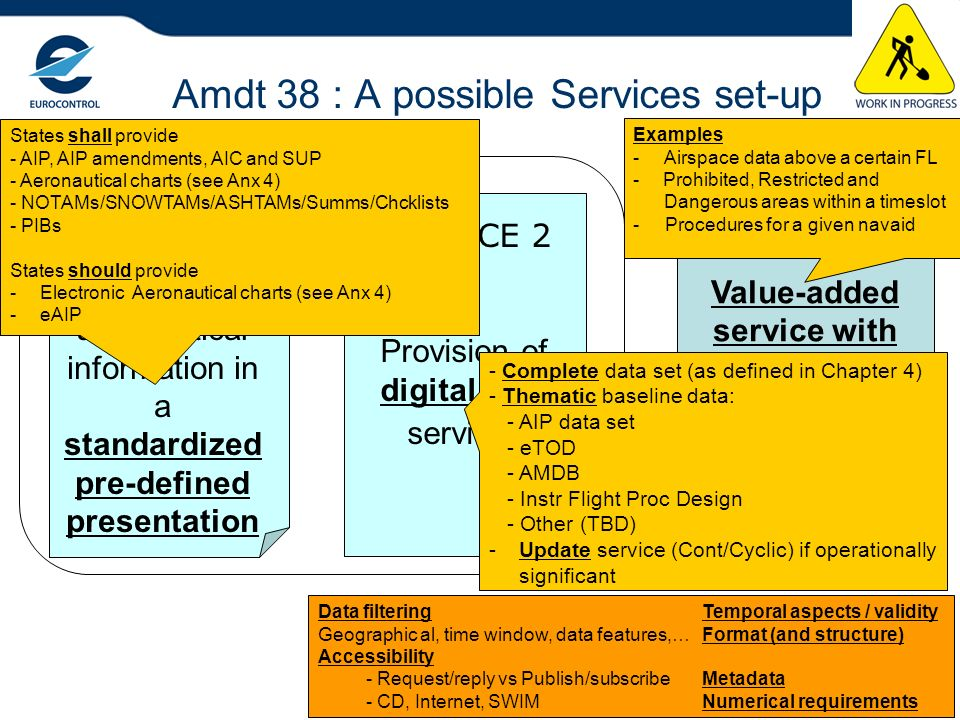 Amdt 38 : A possible Services set-up