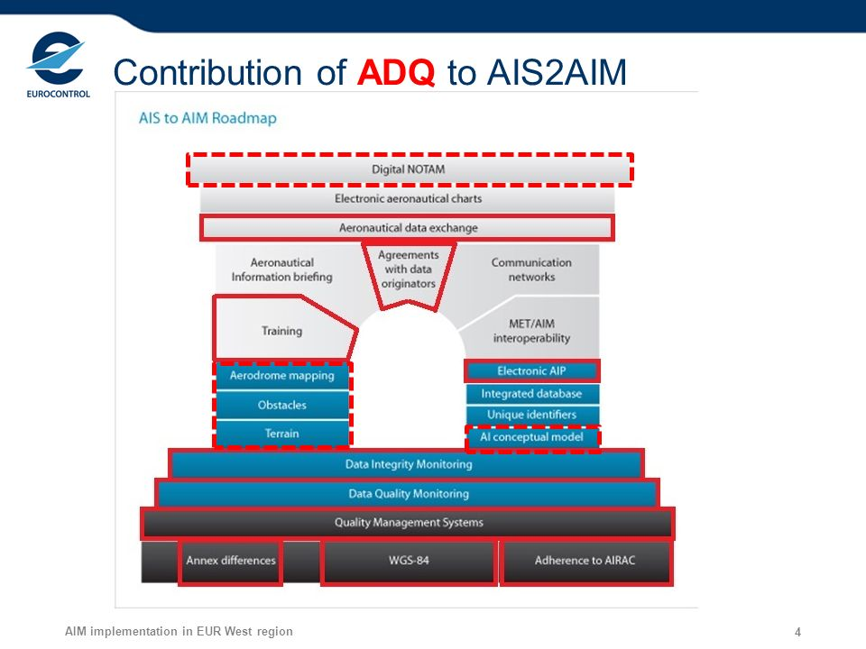 Contribution of ADQ to AIS2AIM