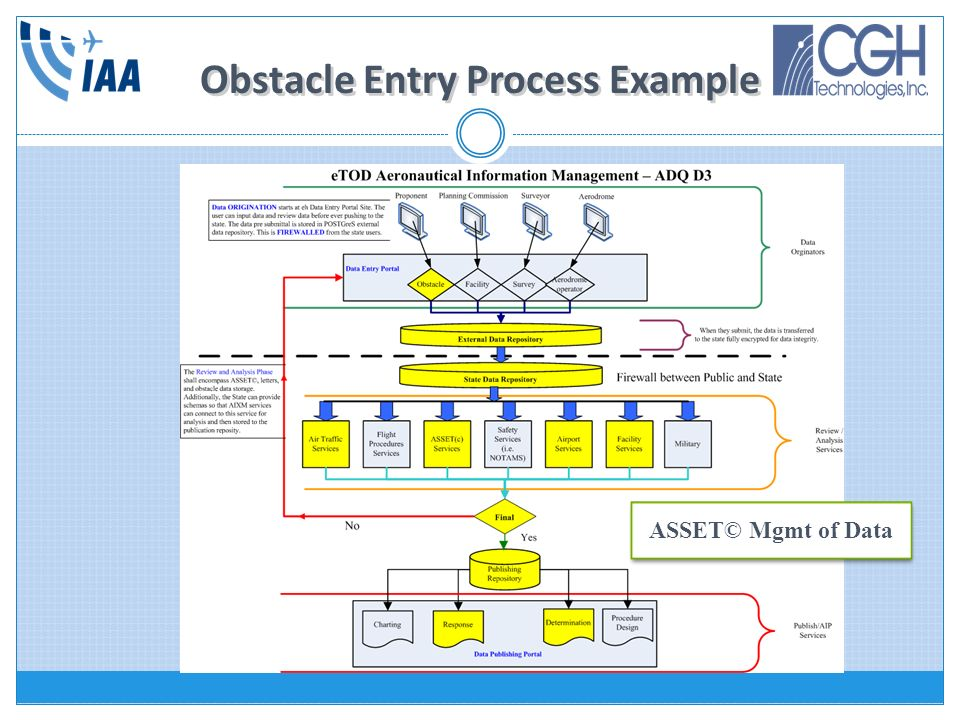 Obstacle Entry Process Example