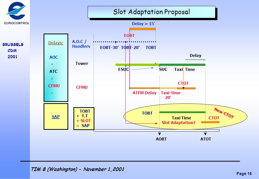Slot Adaptation Proposal