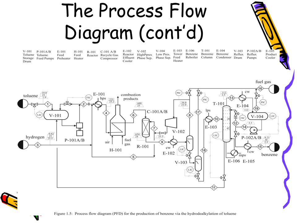 process flow chart 101 bioprocess diagrams including pfd and p id ppt video online download  bioprocess diagrams including pfd and p