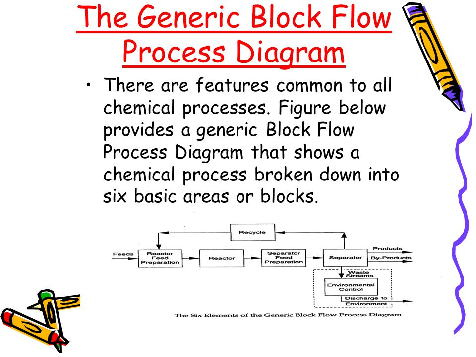 Bioprocess Diagrams Including Pfd And Pid Ppt Video Online Download