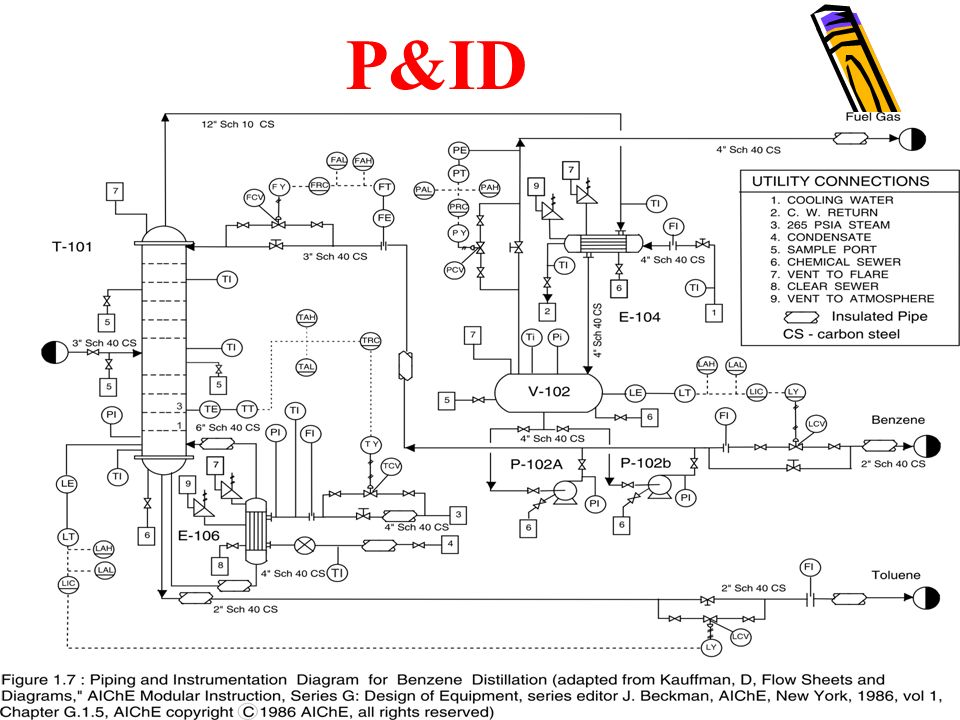 Bioprocess Diagrams Including Pfd And P Amp Id Ppt Video